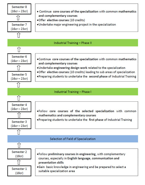 Japura Engineering - Curriculum Framework